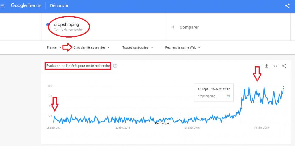google trends recherche dropshipping